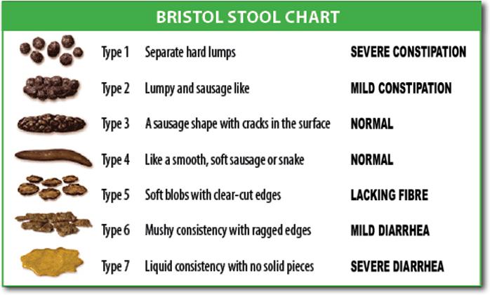BristolStoolChart